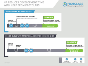 hp design cycle with Protolabs infographic