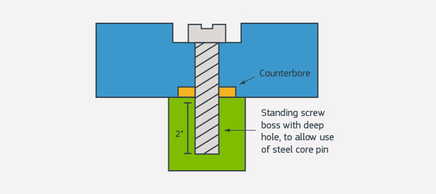 Design Better Screw Bosses On Molded Parts
