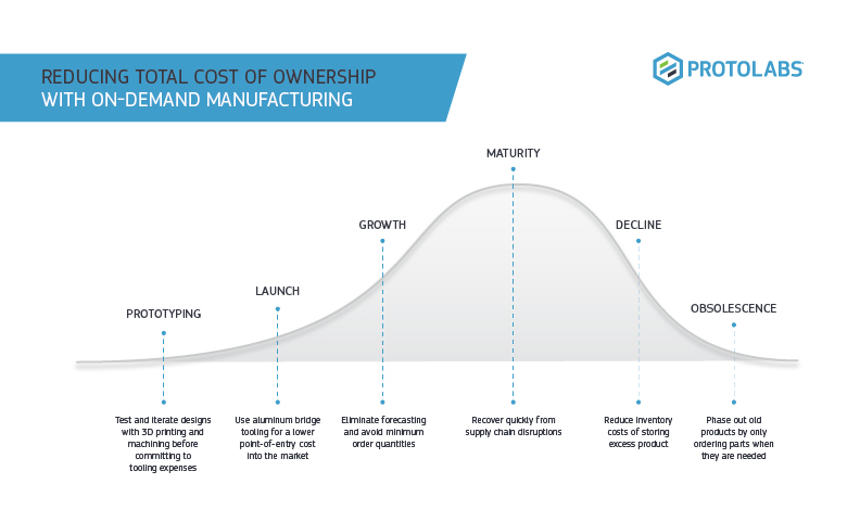reducing total cost of ownership with on demand manufacturing