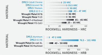 dmls material rockwell hardness