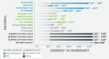 stereolithography material and degrees in fahrenheit infographic