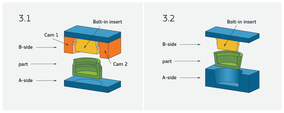 injection molding core-cavity snap ons and bump offs