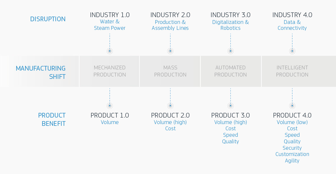 protolabs evolution of production infographic
