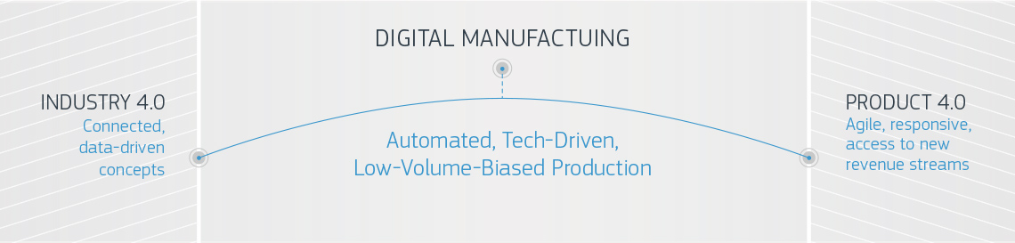 protolabs digital manufacutring infographic