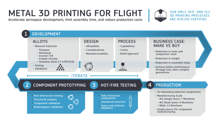 infographic illustrating the process for direct metal laser sintering (DMLS) in the aerospace industry