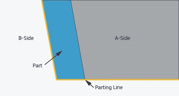 Illustration of parting lines