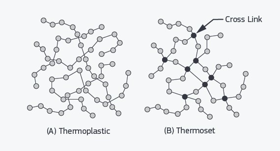 Cross linking thermosets