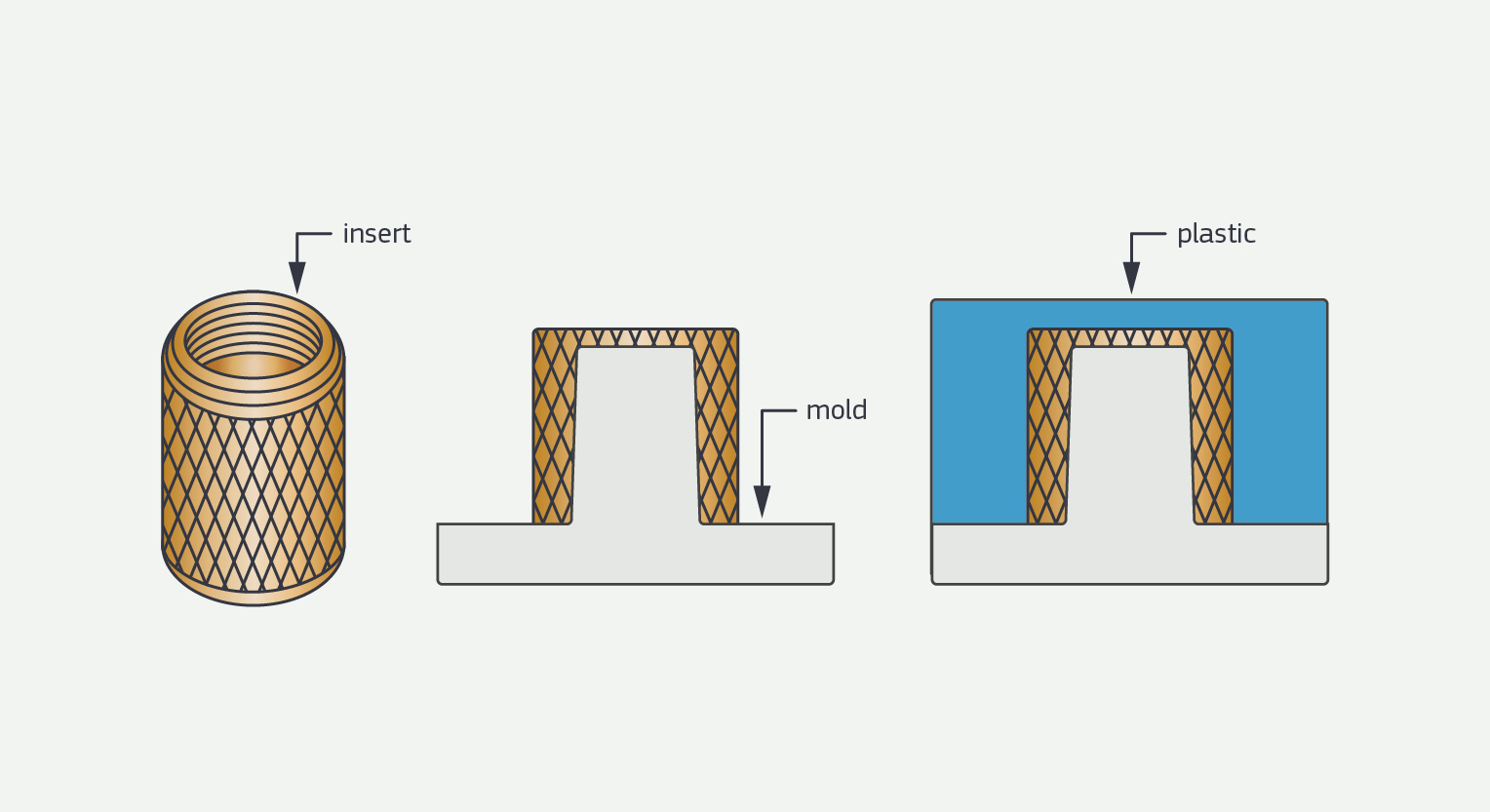 design complex components with insert molding. Black Bedroom Furniture Sets. Home Design Ideas