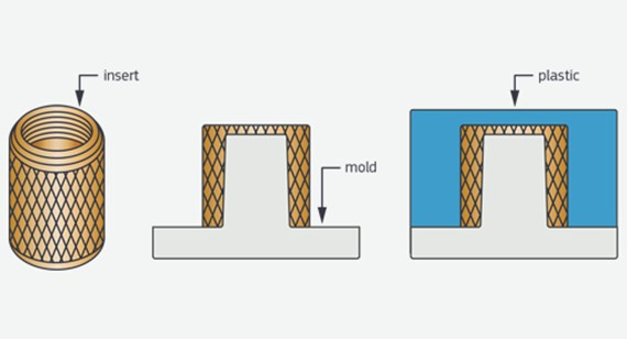 how insert molding works