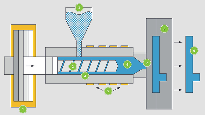injection molding process description